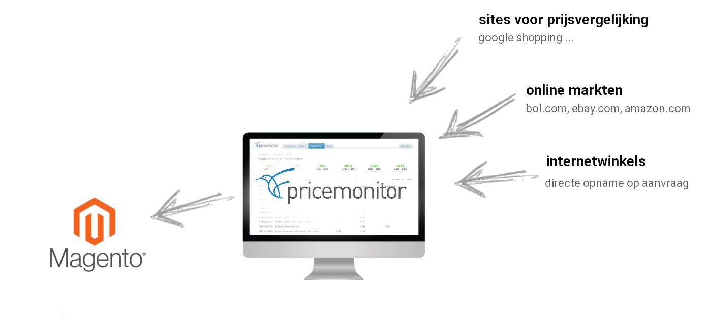 Repricering voor Magento met de Pricemonitor